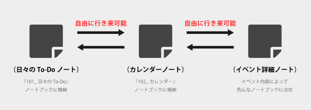 evernote-katsuyo3-5