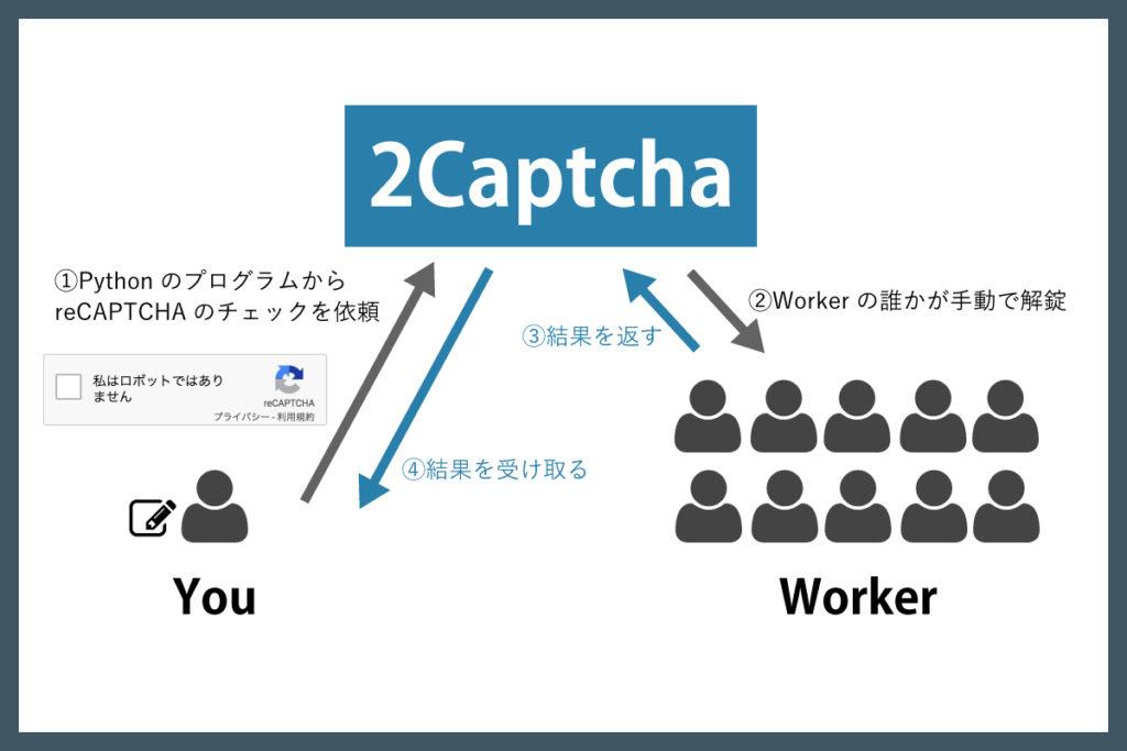 pr-2captcha2