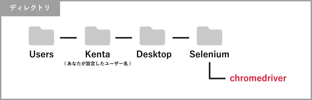 selenium-default3