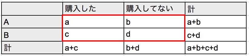 chi2-test-sp3