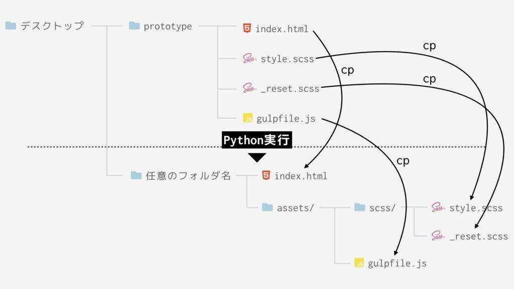 gulp-python-cording3